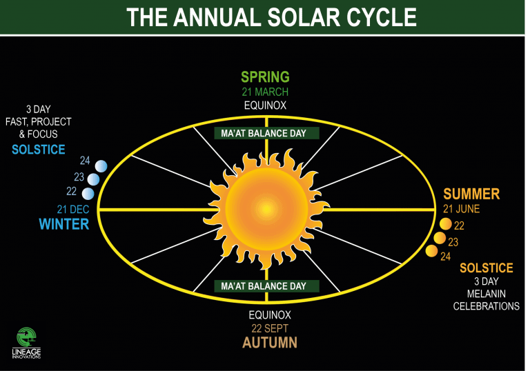 house-of-khepera-the-annual-solar-cycle